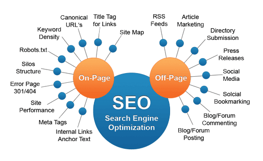 SEO Page Services